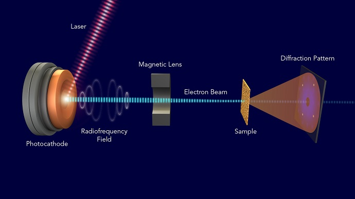 Illustration of SLAC's new apparatus for ultrafast electron diffraction