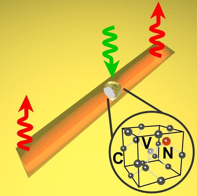 Coupling of emission from a single Nitrogen Vacancy centre in a nanodiamond to a V-groove plasmonic waveguide