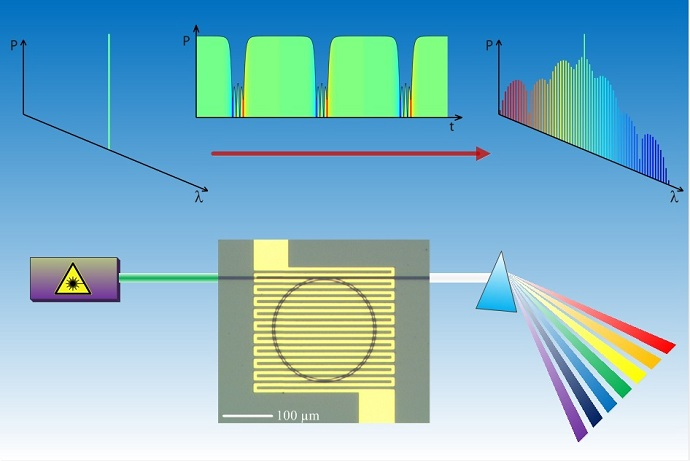 Researchers are developing microresonators for miniature optical sensors and other potential applications