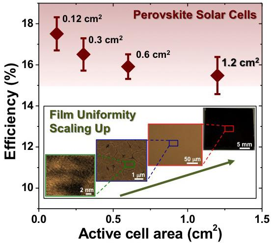 Research improves efficiency from larger perovskite solar cells