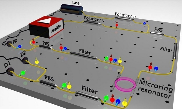 Researchers pioneered a new approach to create photon pairs that fit on a computer chip