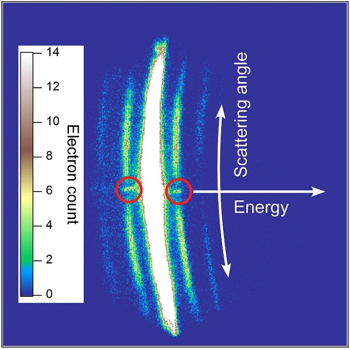 An image of electron scattering signals by xenon atoms in a laser field