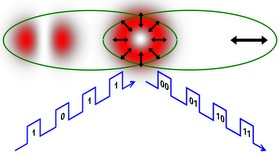 The shape and polarization of a conventional laser beam from a laser pointer mimics quantum entanglement when the laser beam has a polarization dependent shape