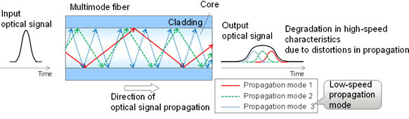 Problems with long-distance transmissions in multimode fiber
