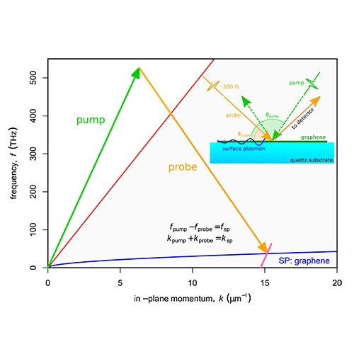 Nonlinear excitation of graphene plasmons