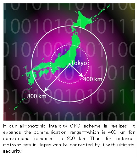 Communication range expanded by all-photonic intercity QKD