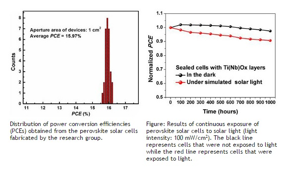 Distribution of power conversion efficiencies obtained from the perovskite solar cells fabricated by the research group