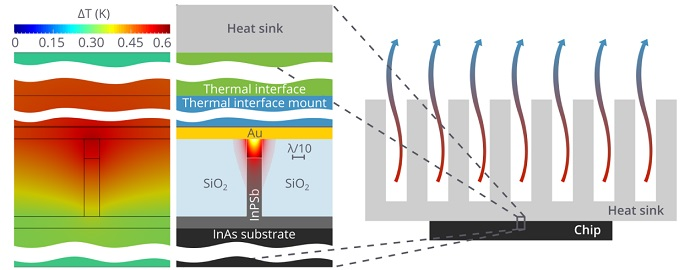 Temperature distribution in an active plasmonic waveguide on an optoelectronic chip with a cooling system
