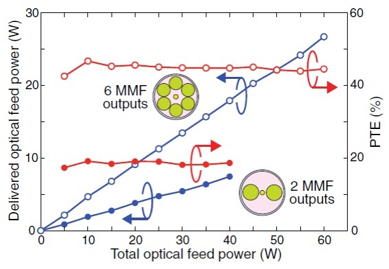Delivered optical feed power and power transmission efficiency as a function of total optical feed power launched from the two high-power laser diodes