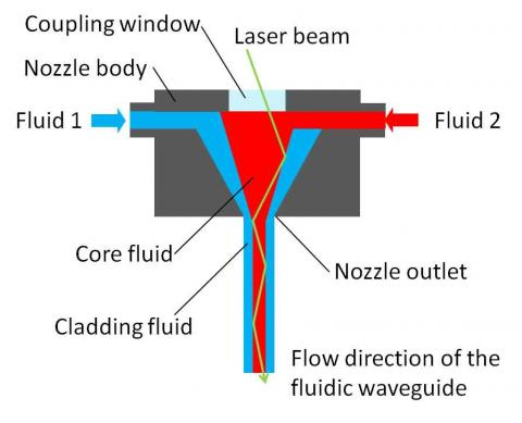 A laser beam will be coupled into a liquid column with a core fluid and a jacket fluid