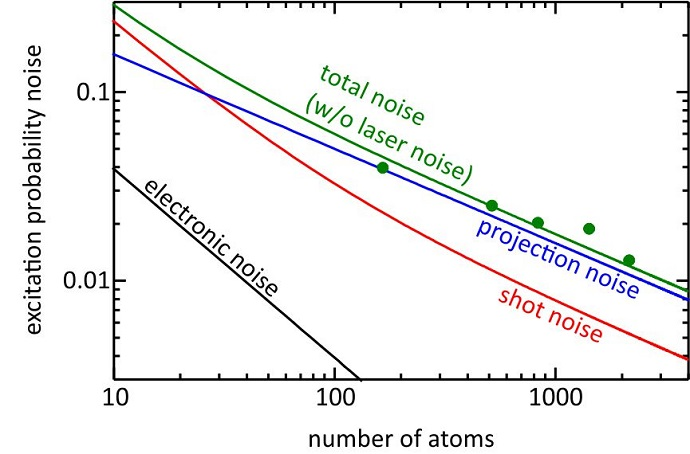 Noise contributions of the strontium lattice clock as a function of the number of atoms