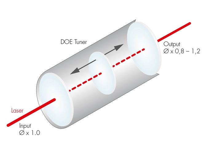 The DOE tuner is a variable beam expander