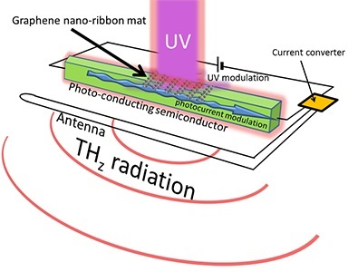Schematic of a terahertz radiation device using a graphene nano-ribbon