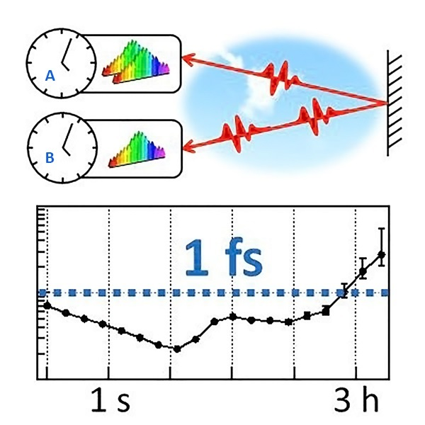 Optical Clocks Synched to Femtoseconds -- Through the Air
