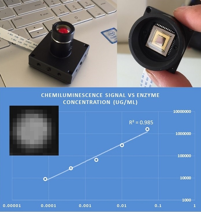 Anitoa Demonstrates Portable Chemiluminescence Sensor