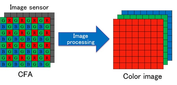 Color image acquisition using a single image sensor with a CFA