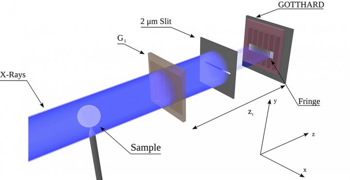 Resolved Micro-Meter Interference Fringes