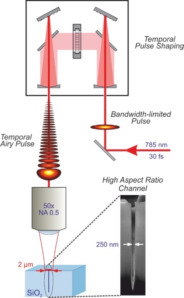 Illustration of the initially bandwidth-limited laser pulses that are shaped into temporal Airy pulses and then focused onto a fused silica sample