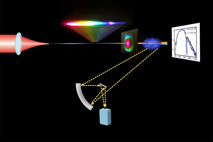 New mid-infrared laser system could detect atmospheric chemicals