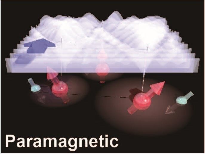 Restoring the disorder of the wavefunction of electrons by doping magnetic impurities