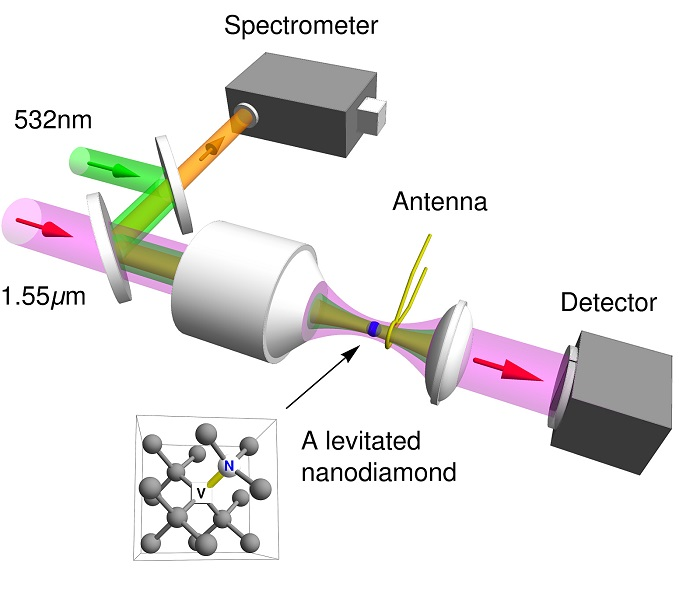 This is a schematic of an optical tweezer used in a vacuum chamber by Purdue University researchers