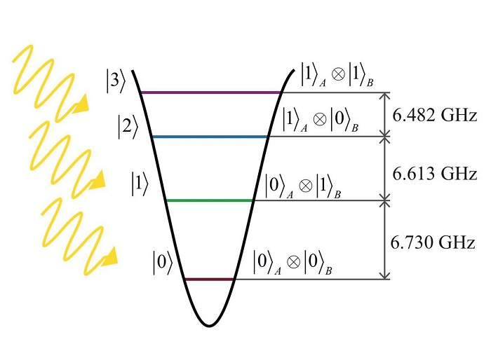 A multi-level quantum system - ququart