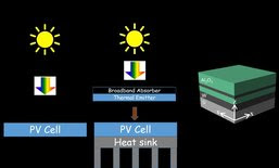The schematic energy flow of standard and solar thermophotovoltaic systems