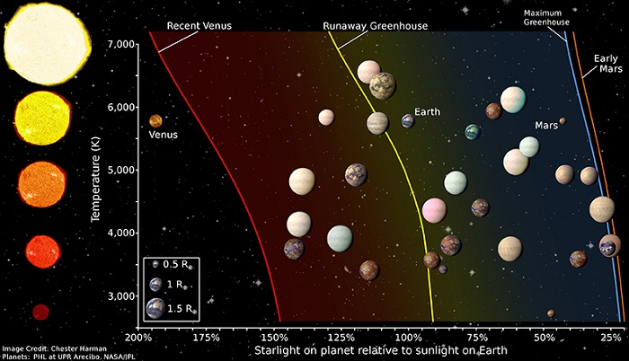 Habitable Zone Graph