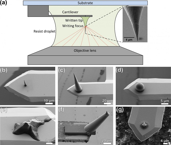 3D Direct Laser Writing