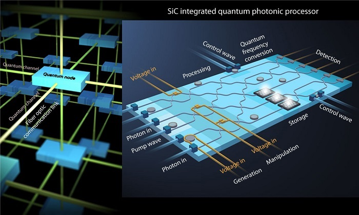 An artist's conception of a quantum node lattice with a detailed inset of the silicon-carbide integrated photonic processor within one of the quantum nodes