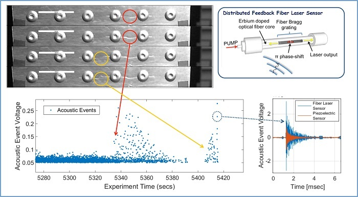 Crack detection in riveted lap joints with fiber laser acoustic emission sensors