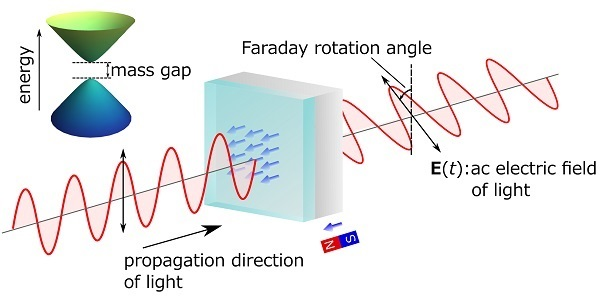 Schematic rendering of the quantized magneto-optical effect on a topological insulator