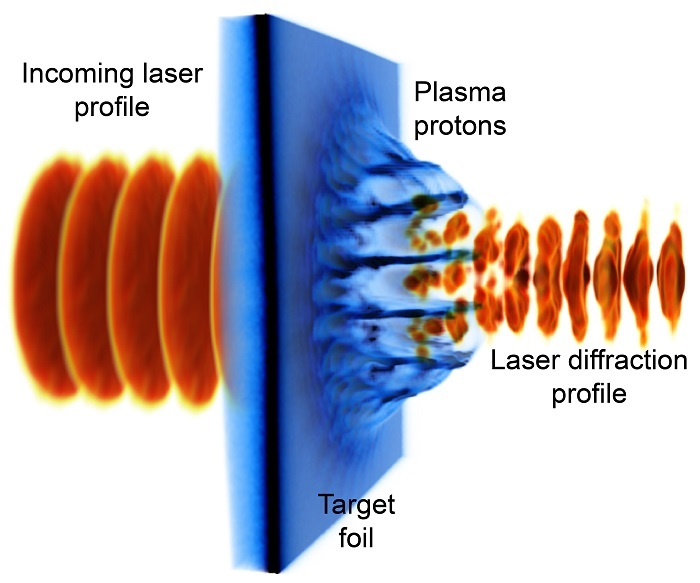 Diffraction-controlled laser-driven proton acceleration