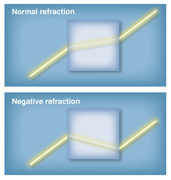 An illustration of refraction through a normal optical medium versus what it would look like for a medium capable of negative refraction