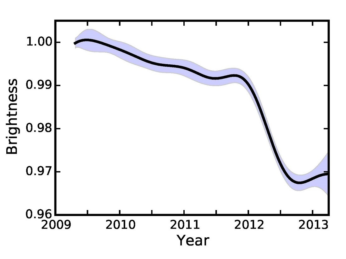 Brightness of KIC 8462852 as a function of time