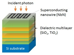 Developed SSPD with a dielectric multilayer