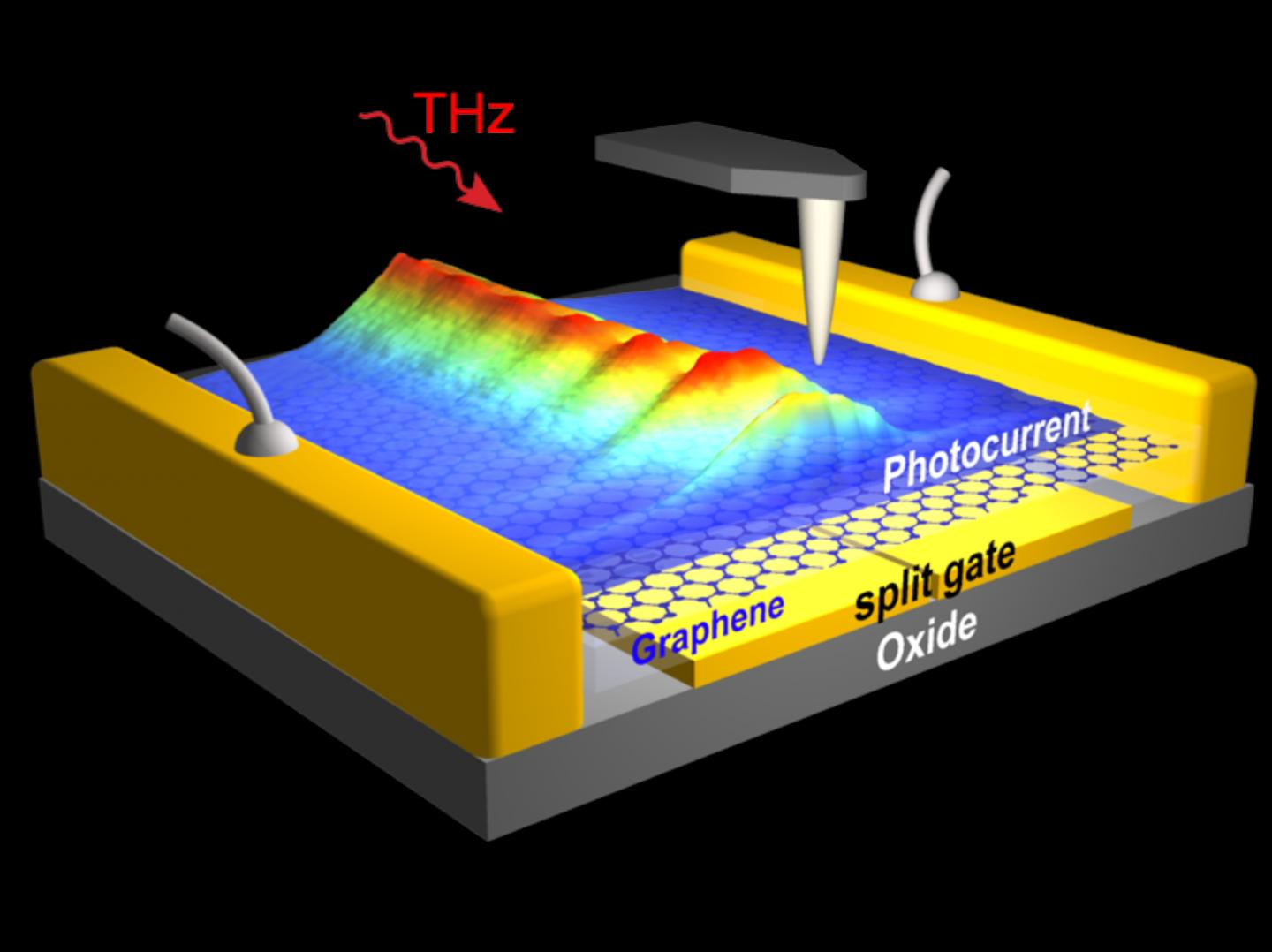 On-chip observation of THz plasmons