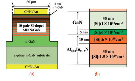 Modulated doping improves GaN-vertical-cavity surface-emitting lasers
