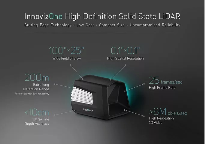 InnovizOne high-definition, solid-state LiDAR