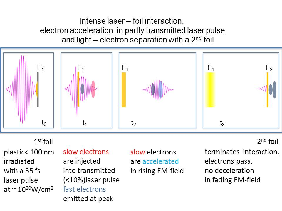 Schematic of the direct electron acceleration in a laser field and its realization in the experiment