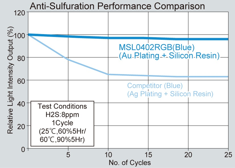 Class-Leading Anti-Sulfuration Performance