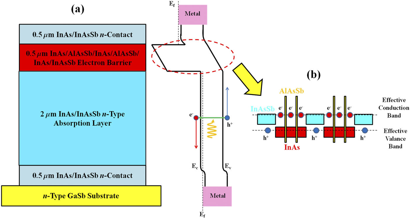 The schematic diagram and working principle of the nBn photodetector