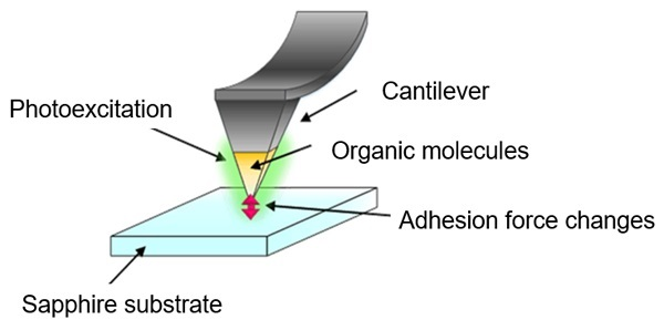 Measurement of friction force between molecules and a substrate while the molecules are being irradiated by laser light.