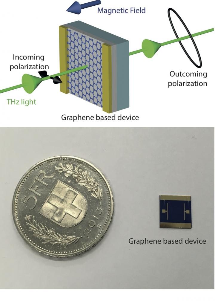 Graphene Based Device