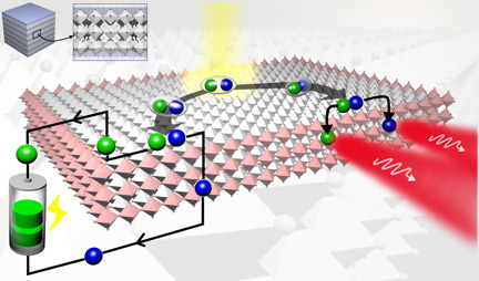 Layered 2D material improves efficiency for solar cells and LEDs