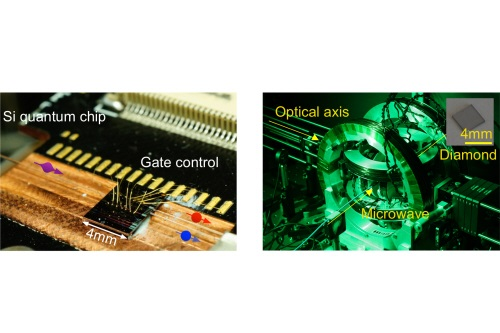 Integrated silicon-photonic quantum processor