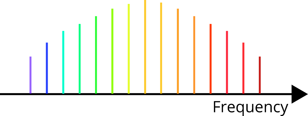 A graph showing the comb-like appearance of the frequency spectrum of the laser output of a frequency comb