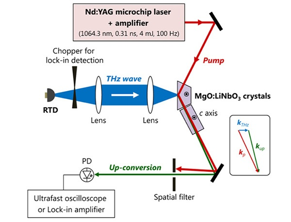 Experimental setup for nonlinear optical detection of THz-wave radiation from resonant tunneling diode (RTD) devices with MgO:LiNbO3 crystals.