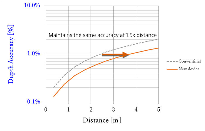 Comparison of measurement distance when the depth accuracy is equivalent