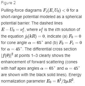 Pulling-force diagrams